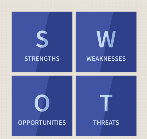 #SWOT - #Strengths, #Weaknesses, #Opportunities, and #Threats #analysis that will help identify the appropriate #training. http://www.prowessgroups.com/hr-generalist-course.php #hrtraining #hr #hr_class #learning #Training